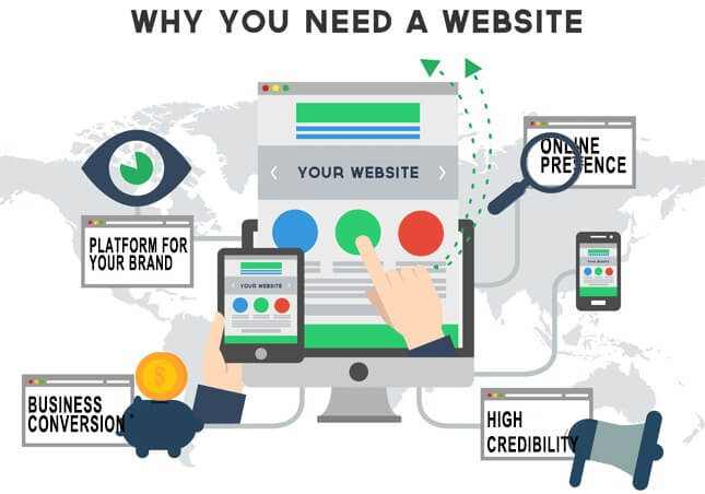 Website design in dubai, Best Digital Marketing Agency